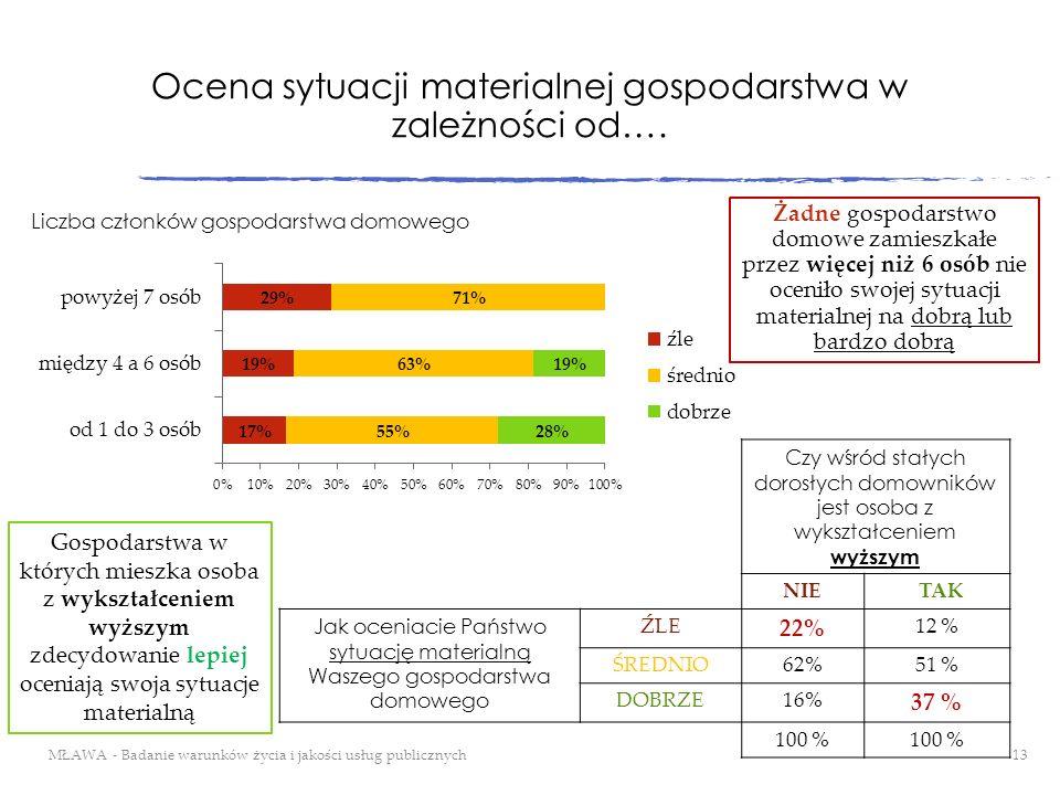 Ocena sytuacji materialnej gospodarstwa w zależności od….