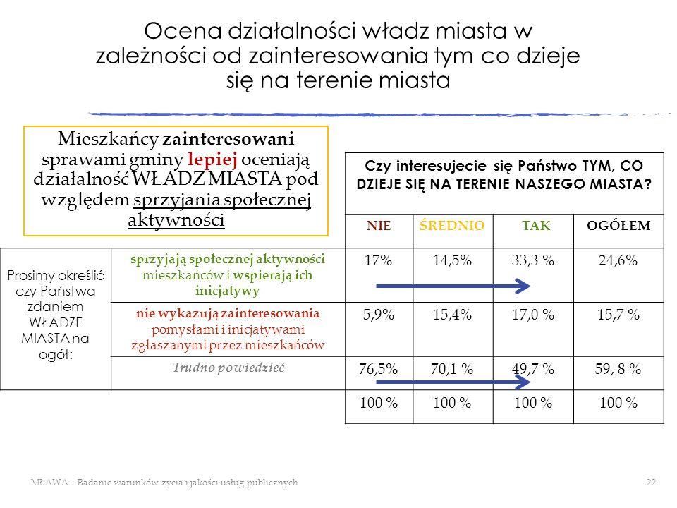 Ocena działalności władz miasta w zależności od zainteresowania tym co dzieje się na terenie miasta