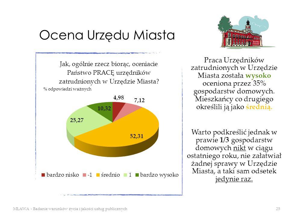 Ocena Urzędu Miasta