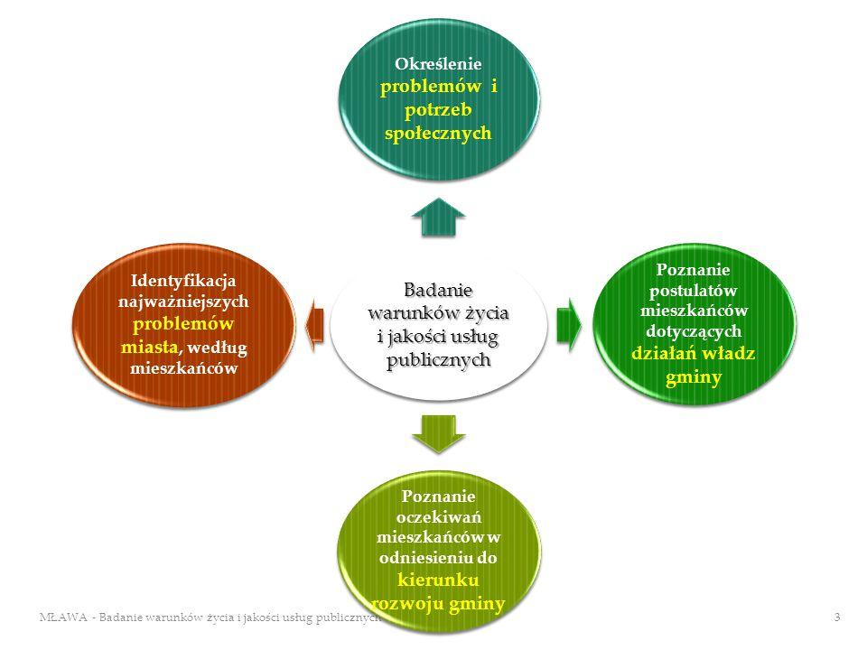 Badanie warunków życia i jakości usług publicznych