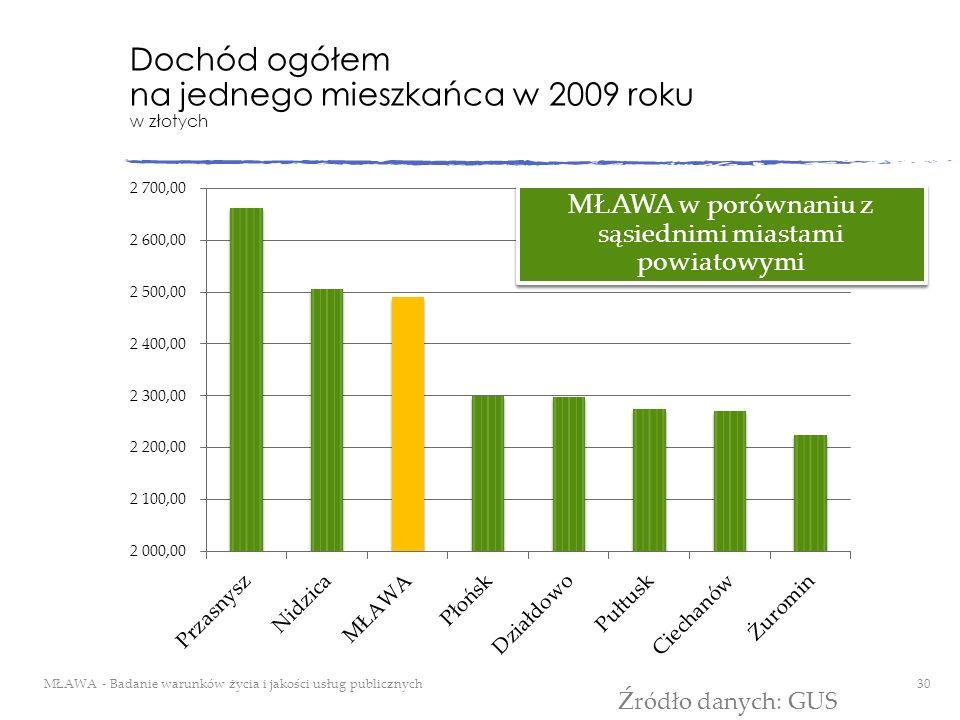Dochód ogółem na jednego mieszkańca w 2009 roku w złotych