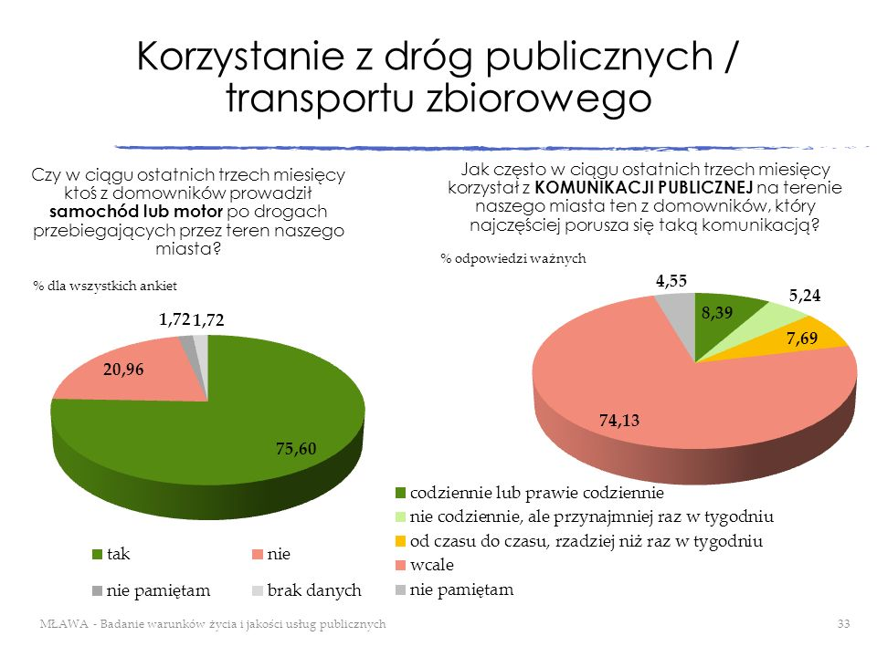 Korzystanie z dróg publicznych / transportu zbiorowego