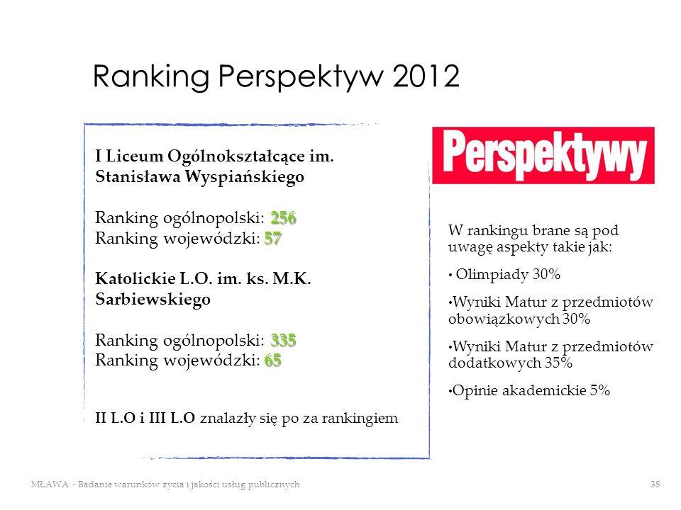 Ranking Perspektyw 2012 I Liceum Ogólnokształcące im. Stanisława Wyspiańskiego. Ranking ogólnopolski: 256.