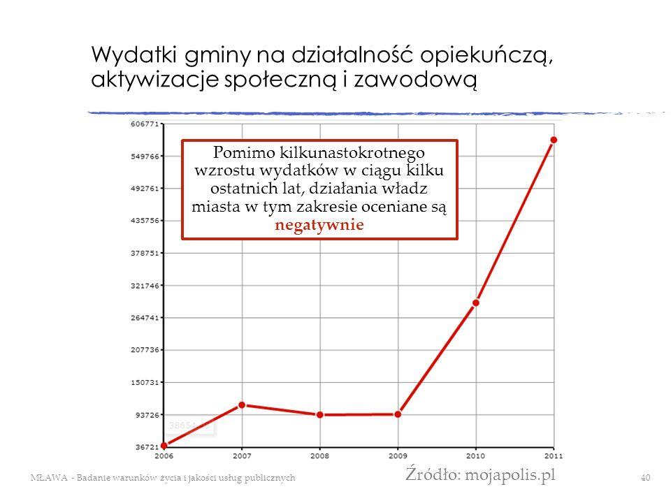 Wydatki gminy na działalność opiekuńczą, aktywizacje społeczną i zawodową