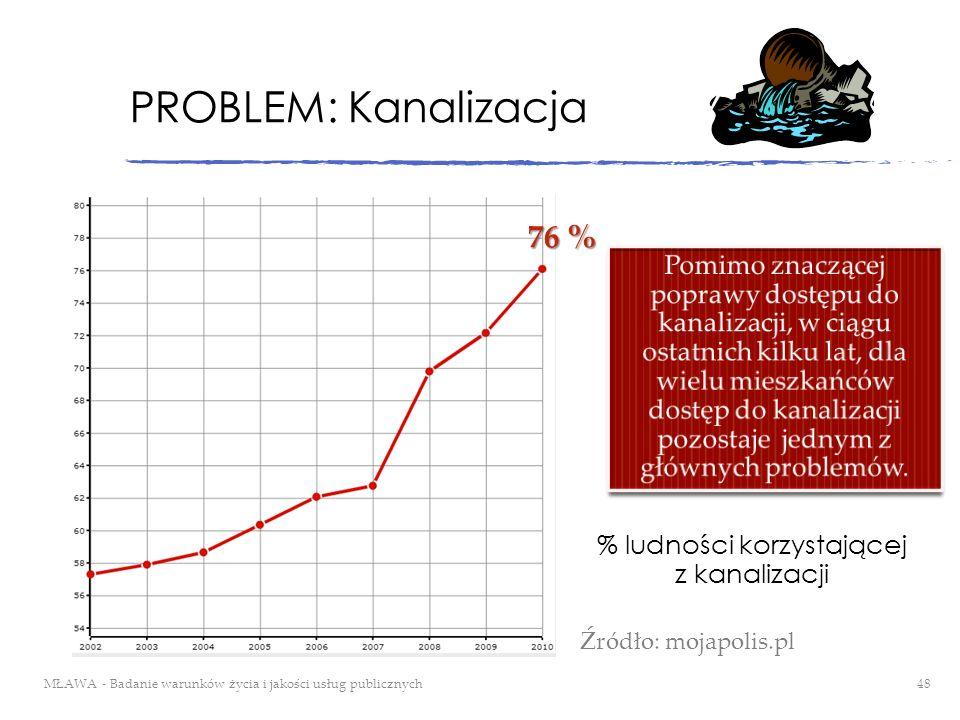 % ludności korzystającej z kanalizacji