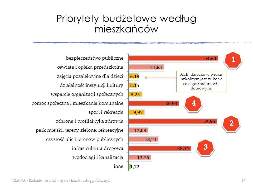 Priorytety budżetowe według mieszkańców