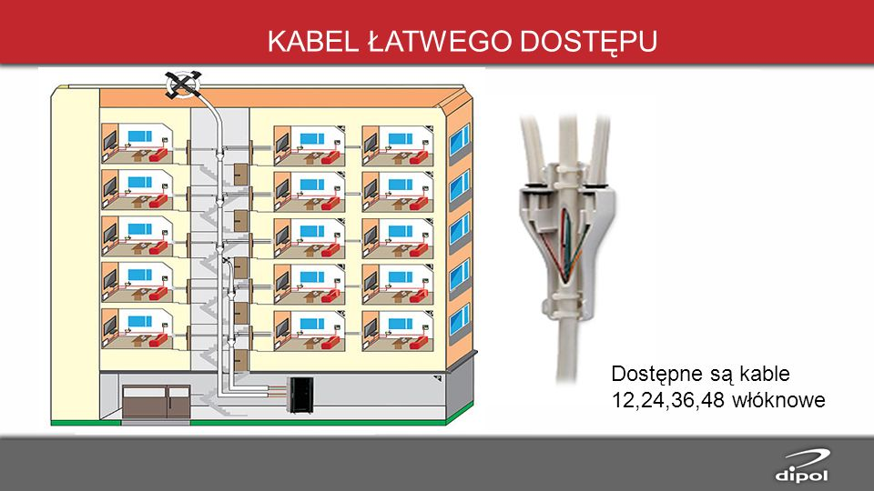 KABEL ŁATWEGO DOSTĘPU Dostępne są kable 12,24,36,48 włóknowe