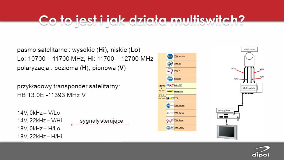 Co to jest i jak działa multiswitch