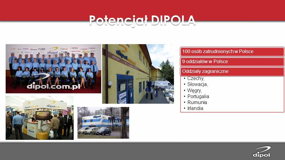 Potencjał DIPOLA Czechy, Słowacja, Węgry, Portugalia Rumunia Irlandia