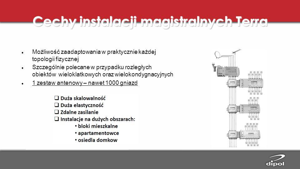 Cechy instalacji magistralnych Terra