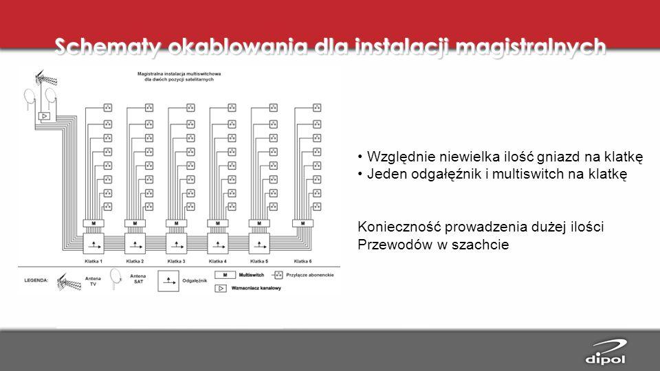 Schematy okablowania dla instalacji magistralnych
