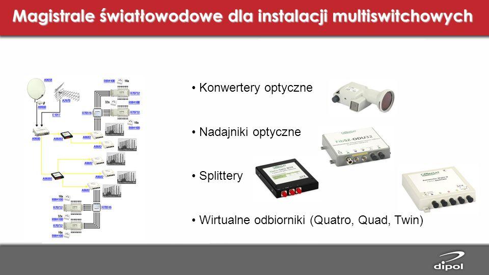 Magistrale światłowodowe dla instalacji multiswitchowych