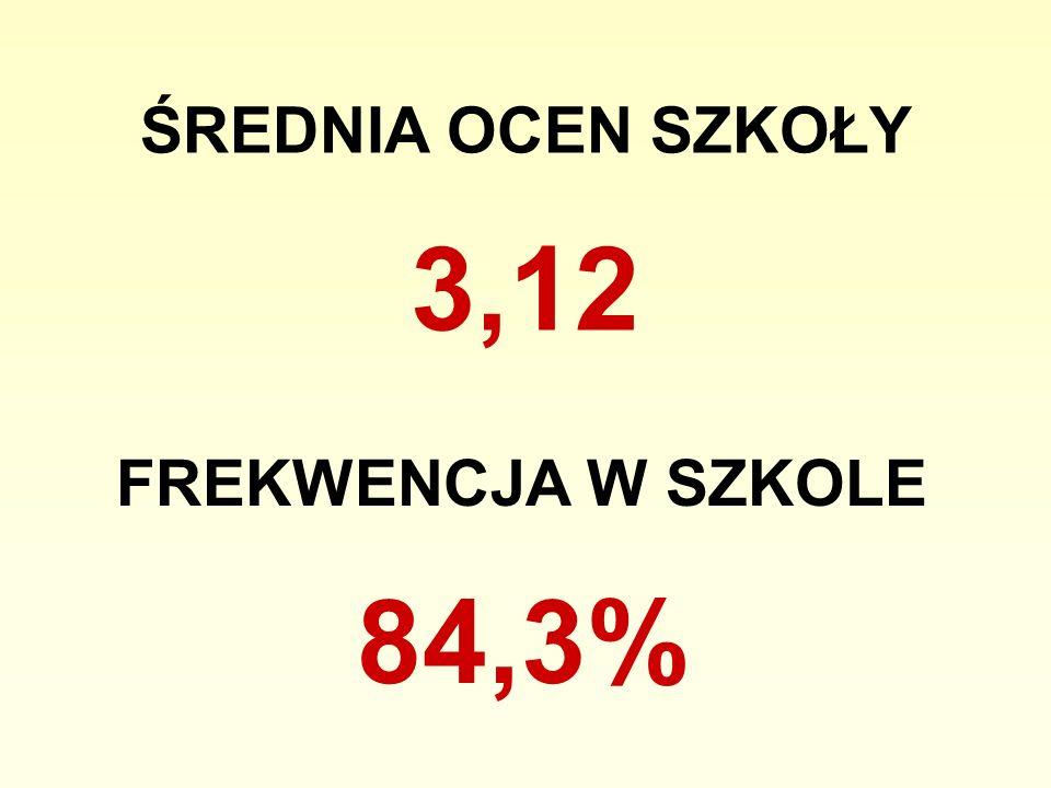 ŚREDNIA OCEN SZKOŁY 3,12 FREKWENCJA W SZKOLE 84,3%