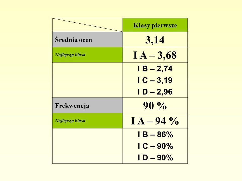 Klasy pierwsze Średnia ocen. 3,14. Najlepsza klasa. I A – 3,68. I B – 2,74. I C – 3,19. I D – 2,96.