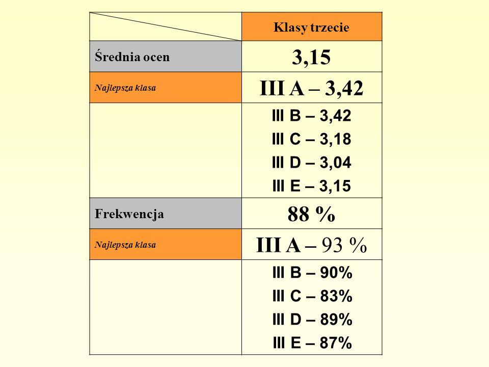 3,15 III A – 3,42 88 % III A – 93 % III B – 3,42 III C – 3,18