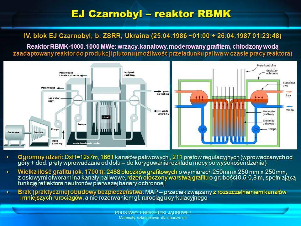 EJ Czarnobyl – reaktor RBMK