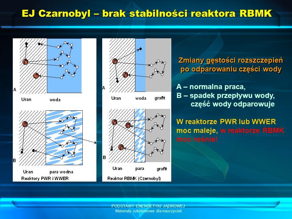EJ Czarnobyl – brak stabilności reaktora RBMK