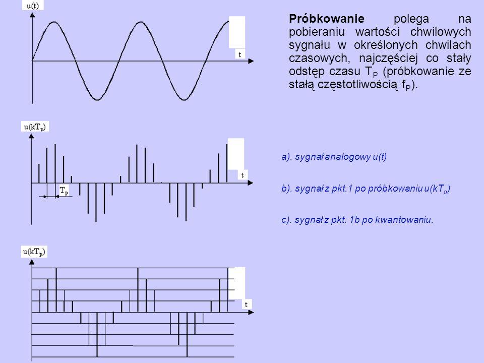 Próbkowanie polega na pobieraniu wartości chwilowych sygnału w określonych chwilach czasowych, najczęściej co stały odstęp czasu TP (próbkowanie ze stałą częstotliwością fP).