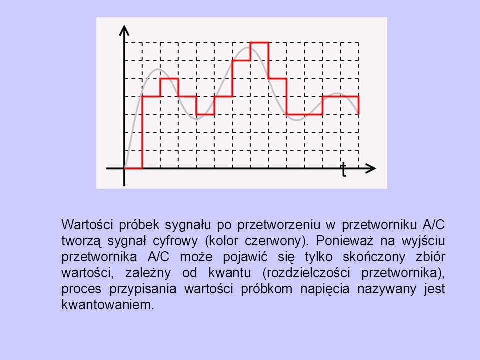 Wartości próbek sygnału po przetworzeniu w przetworniku A/C tworzą sygnał cyfrowy (kolor czerwony).