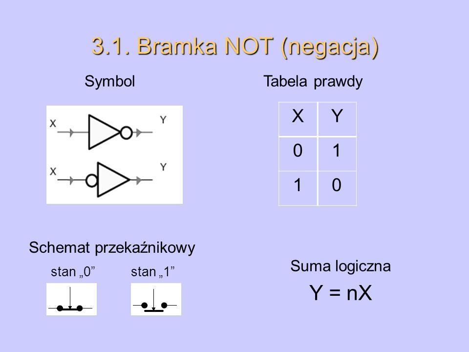 3.1. Bramka NOT (negacja) Y = nX X Y 1 Symbol Tabela prawdy