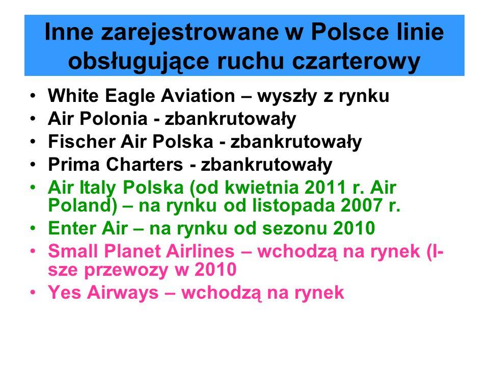 Inne zarejestrowane w Polsce linie obsługujące ruchu czarterowy