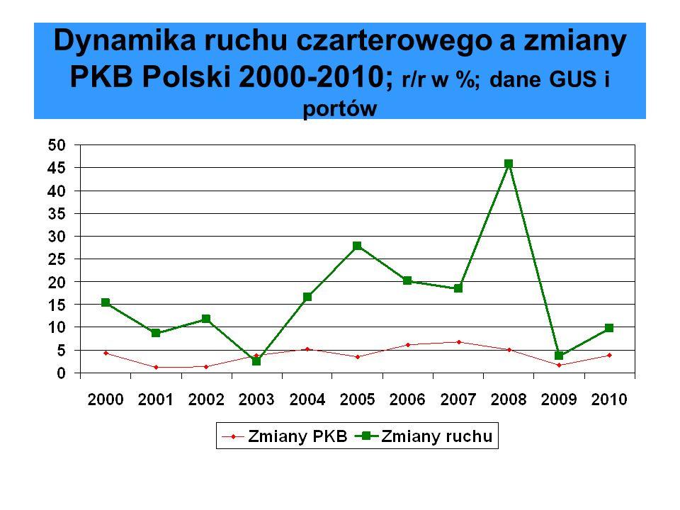 Dynamika ruchu czarterowego a zmiany PKB Polski 2000-2010; r/r w %; dane GUS i portów