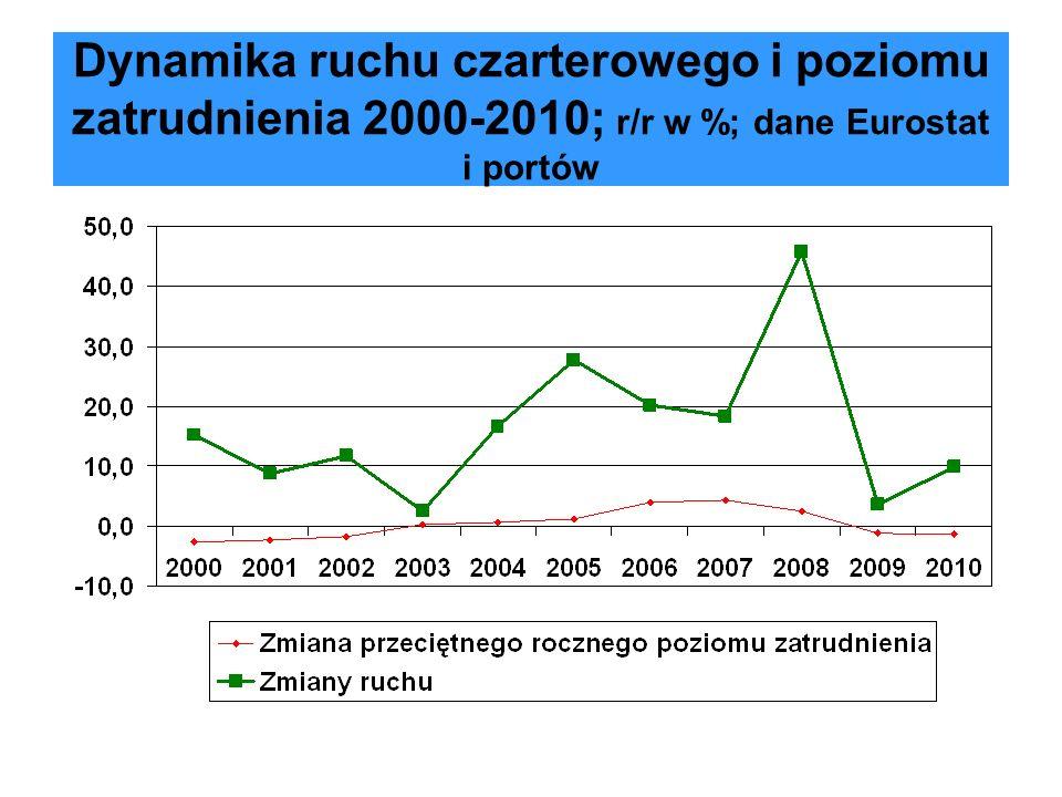 Dynamika ruchu czarterowego i poziomu zatrudnienia 2000-2010; r/r w %; dane Eurostat i portów