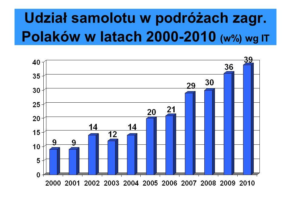 Udział samolotu w podróżach zagr. Polaków w latach 2000-2010 (w%) wg IT