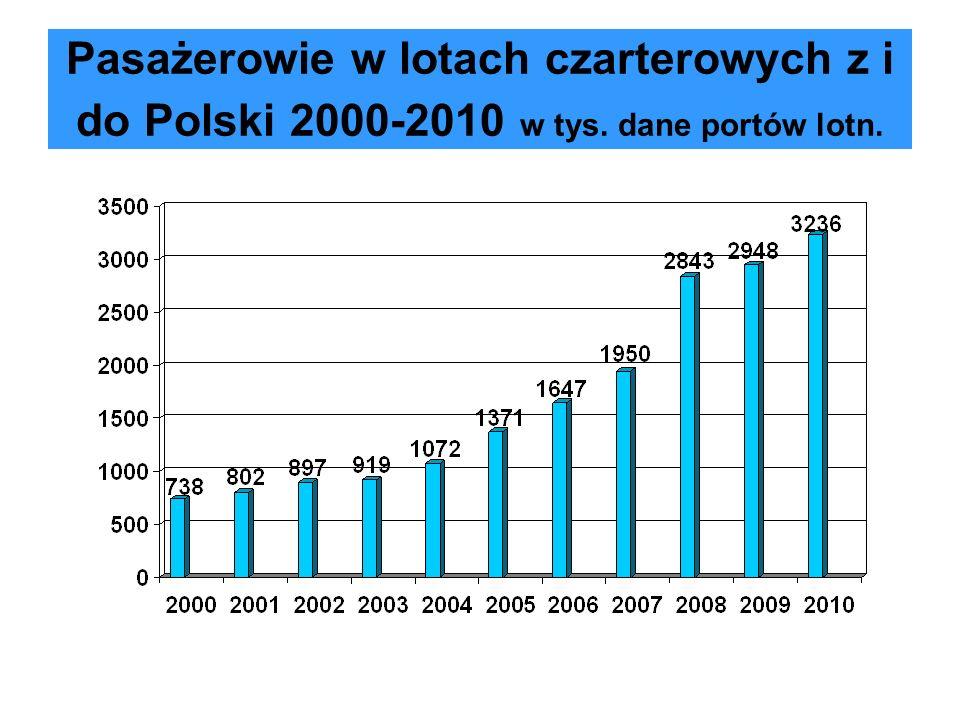 Pasażerowie w lotach czarterowych z i do Polski 2000-2010 w tys