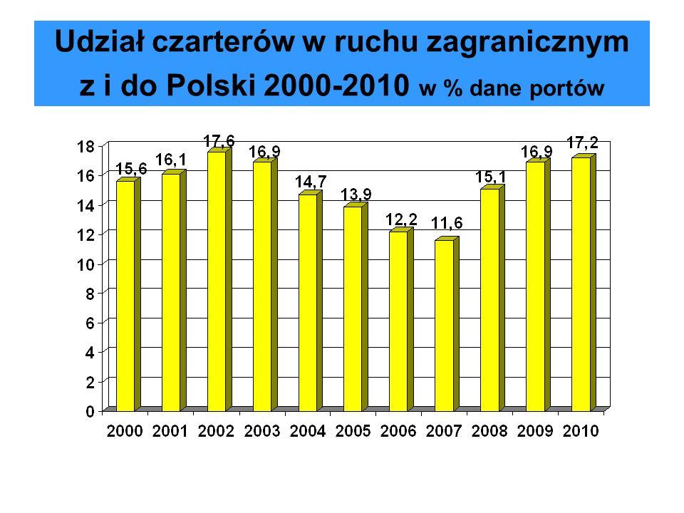 Udział czarterów w ruchu zagranicznym z i do Polski 2000-2010 w % dane portów