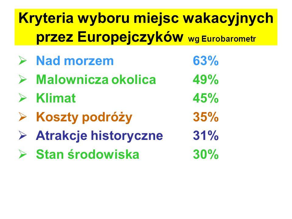 Kryteria wyboru miejsc wakacyjnych przez Europejczyków wg Eurobarometr