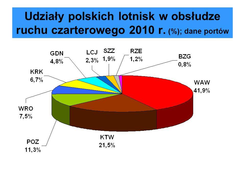 Udziały polskich lotnisk w obsłudze ruchu czarterowego 2010 r