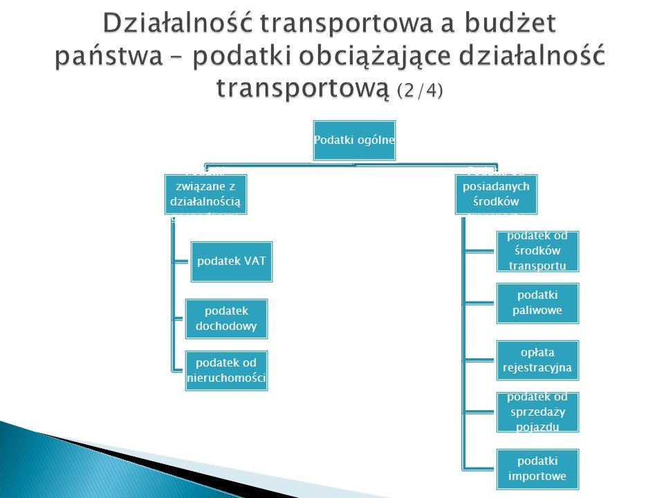 Działalność transportowa a budżet państwa – podatki obciążające działalność transportową (2/4)