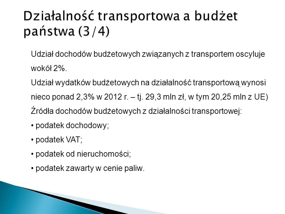 Działalność transportowa a budżet państwa (3/4)