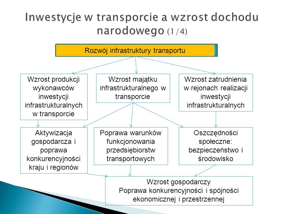 Inwestycje w transporcie a wzrost dochodu narodowego (1/4)
