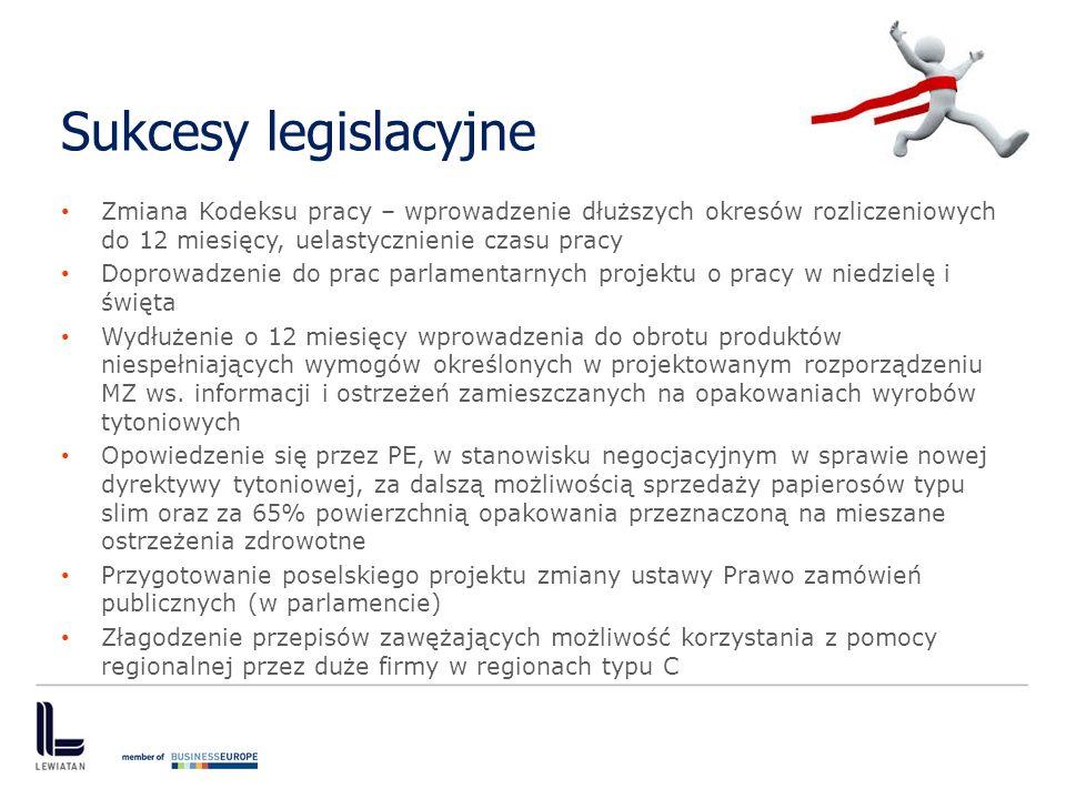 Sukcesy legislacyjne Zmiana Kodeksu pracy – wprowadzenie dłuższych okresów rozliczeniowych do 12 miesięcy, uelastycznienie czasu pracy.