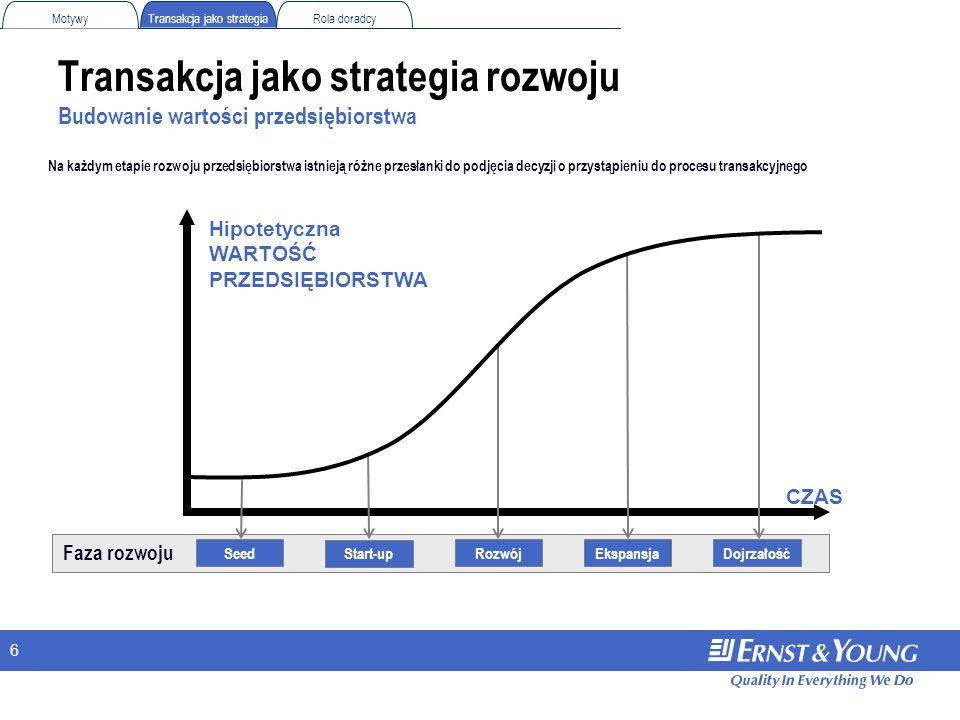 Transakcja jako strategia rozwoju Budowanie wartości przedsiębiorstwa