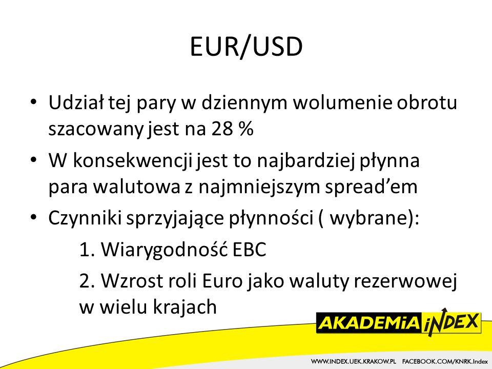 EUR/USD Udział tej pary w dziennym wolumenie obrotu szacowany jest na 28 %