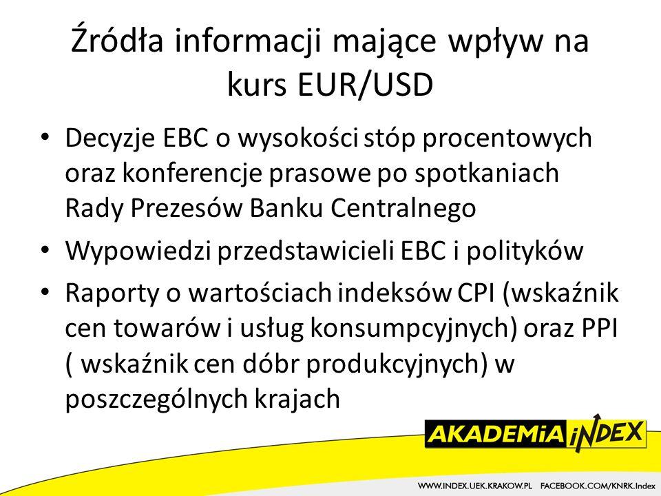Źródła informacji mające wpływ na kurs EUR/USD