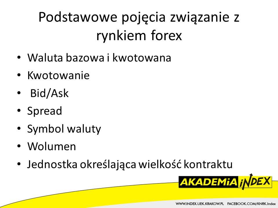 Forex cena bid ask