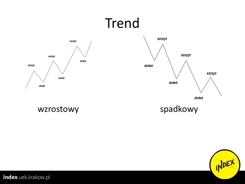 Trend wzrostowy spadkowy