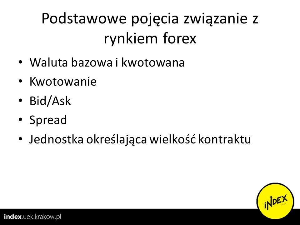 Podstawowe pojęcia związanie z rynkiem forex