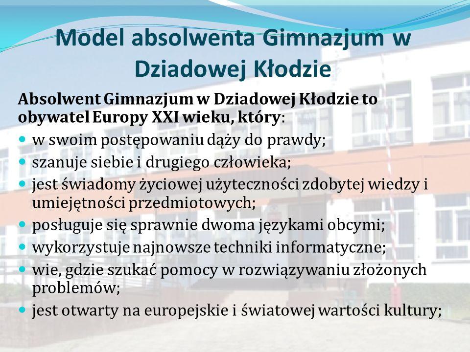 Model absolwenta Gimnazjum w Dziadowej Kłodzie