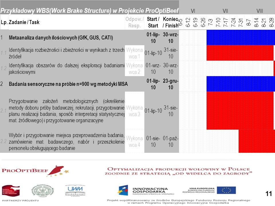 Przykładowy WBS(Work Brake Structure) w Projekcie ProOptiBeef