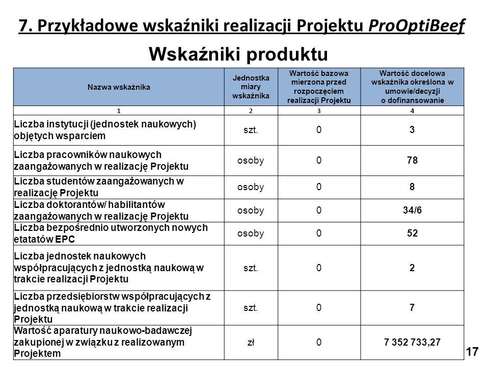 7. Przykładowe wskaźniki realizacji Projektu ProOptiBeef