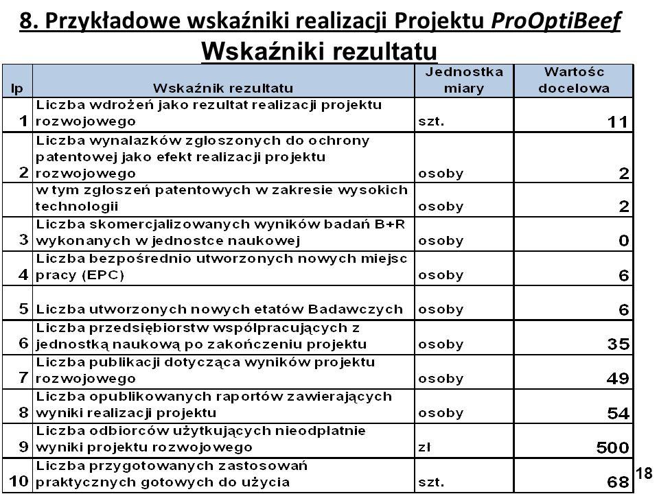 8. Przykładowe wskaźniki realizacji Projektu ProOptiBeef Wskaźniki rezultatu