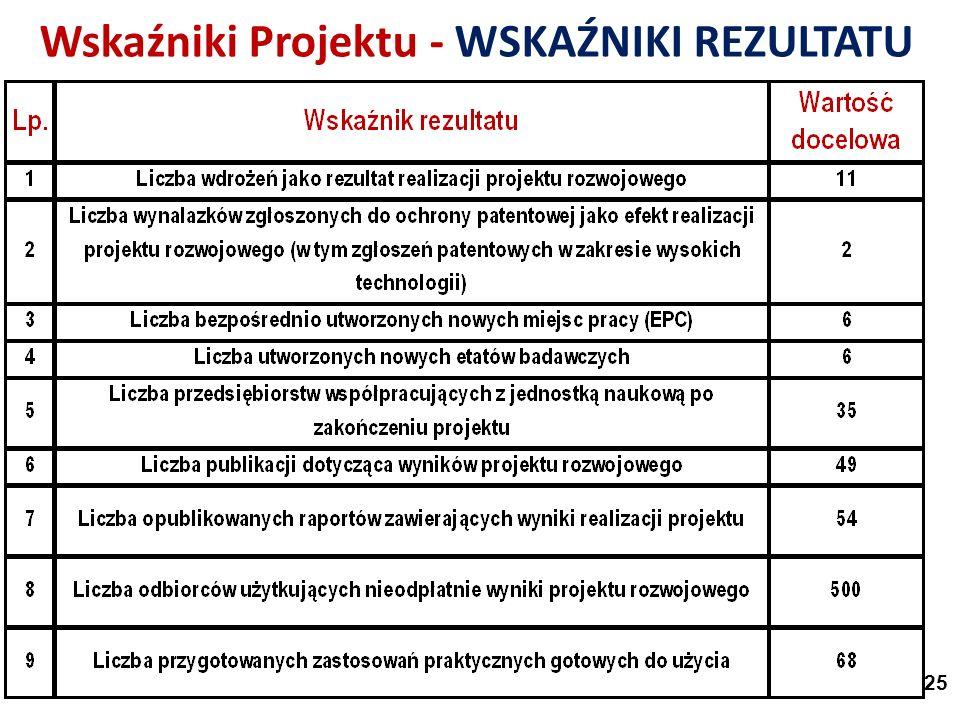 Wskaźniki Projektu - WSKAŹNIKI REZULTATU