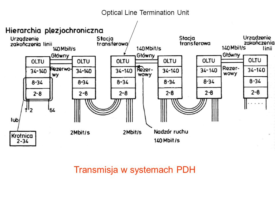 Transmisja w systemach PDH