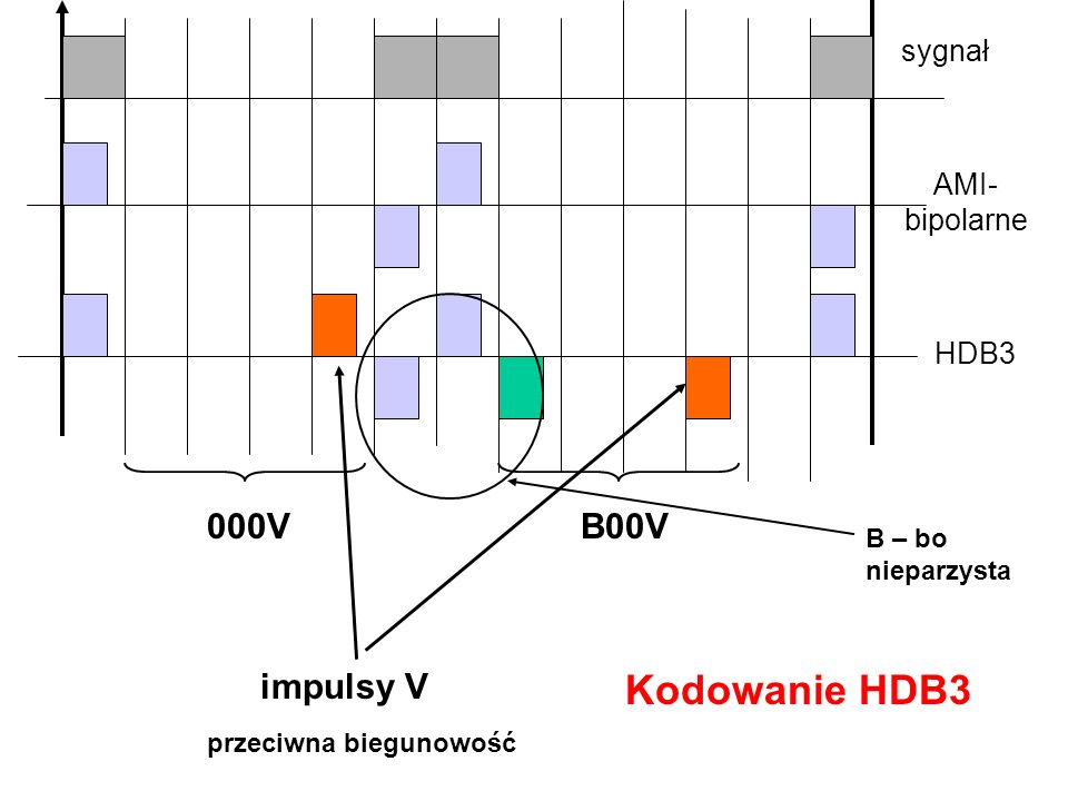 Kodowanie HDB3 000V B00V impulsy V sygnał AMI-bipolarne HDB3