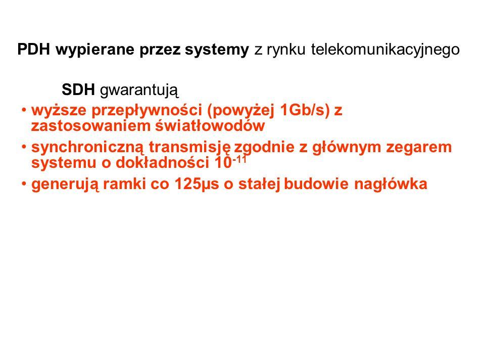 PDH wypierane przez systemy z rynku telekomunikacyjnego